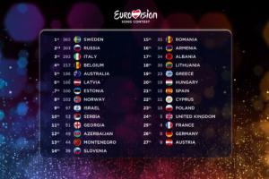 BBC zbulon skandalin e votimit në Eurovision